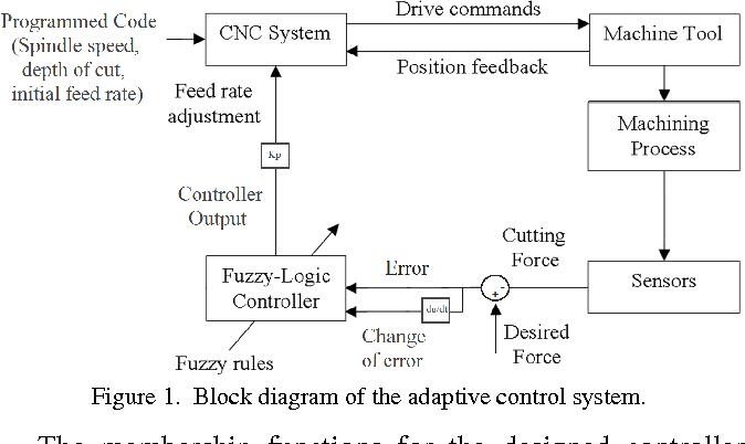 Block Diagram Of Cnc Lathe Machine