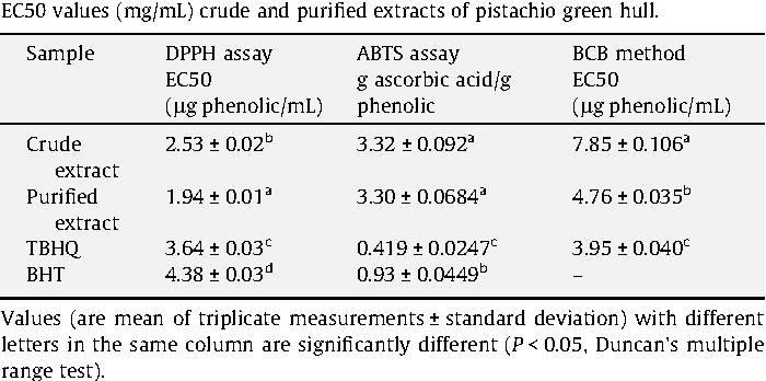 Table 1 EC50 values (mg/mL) crude and purified extracts of pistachio green hull.