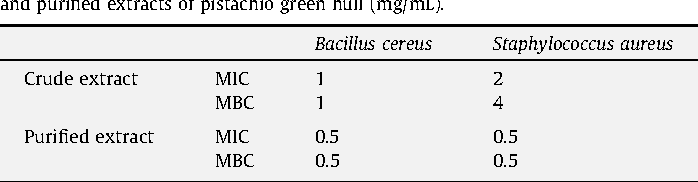 Table 4 Minimum inhibitory and bactericidal concentrations (MICs and MBCs) of the crude and purified extracts of pistachio green hull (mg/mL).