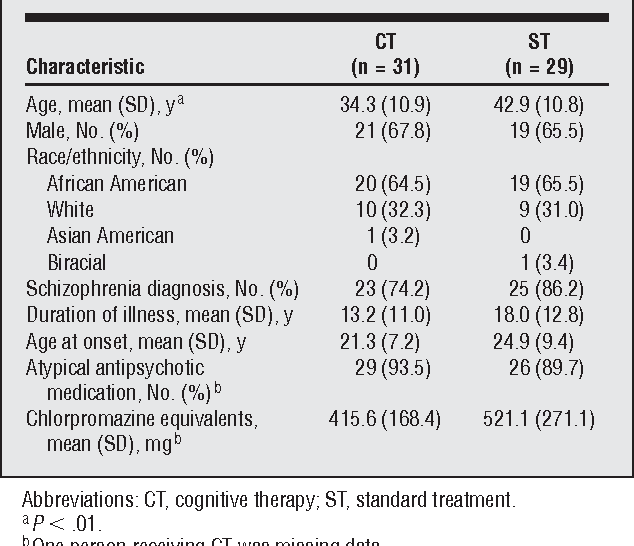 Randomized trial to evaluate the efficacy of cognitive