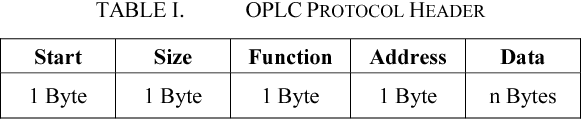 OpenPLC: An open source alternative to automation - Semantic