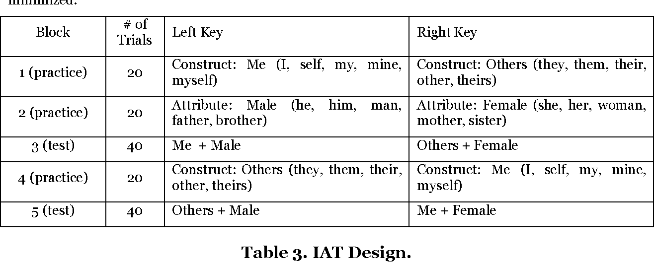 Table 3 from Why are Women Underrepresented in IT? The Role