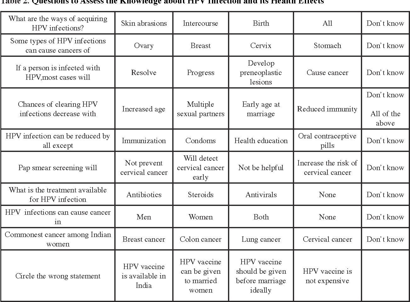 Table 2 From Hpv Infection Antibiotics Steroids Antivirals None Don T Know Hpv Infections Can Cause Cancer In Men Women Both None Don T Know Commonest Cancer Among Indian Women