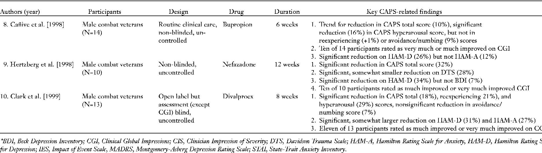 Clinician-administered PTSD scale: a review of the first ten