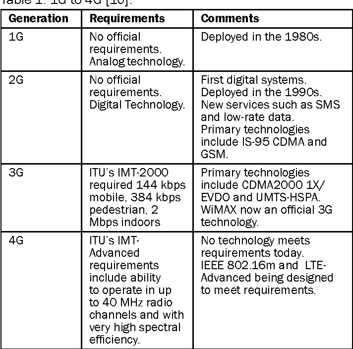 1.2 Different Generations of Wireless Networks