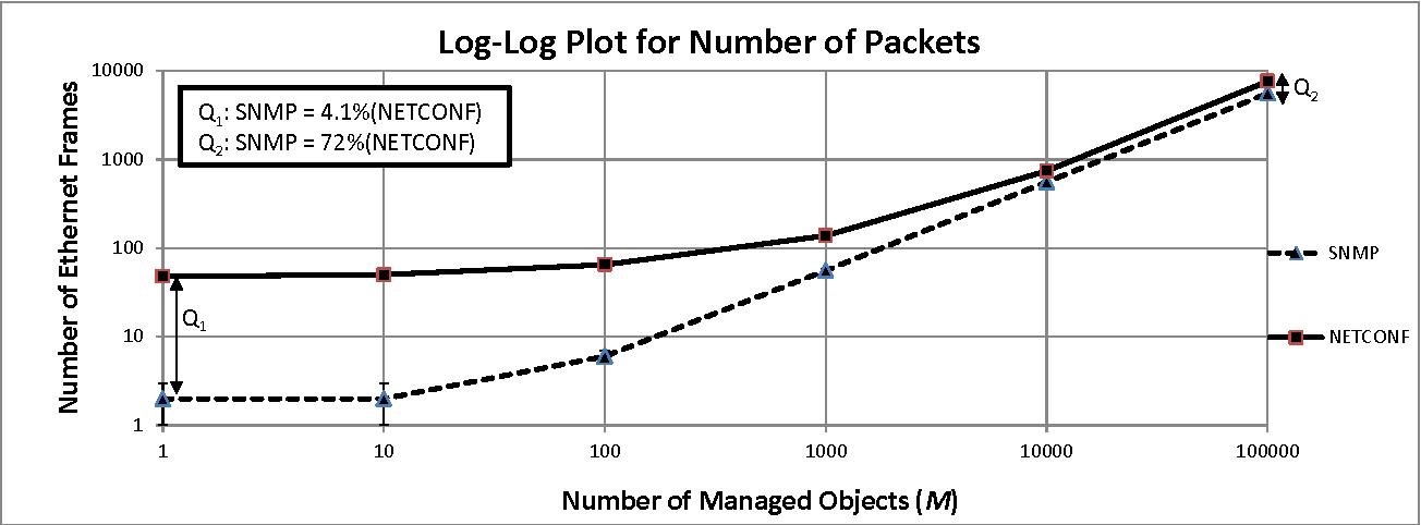 PDF] Protocol Efficiencies of NETCONF versus SNMP for