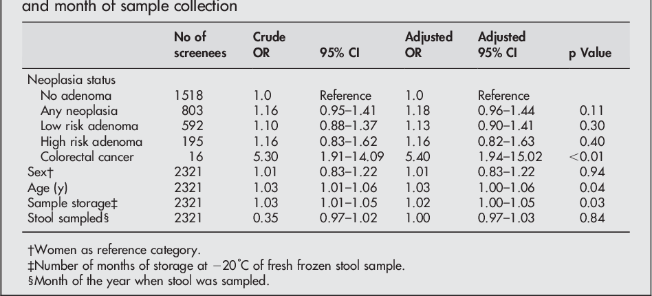 Table 2 From Testing For Faecal Calprotectin Phical In The Norwegian Colorectal Cancer Prevention Trial On Flexible Sigmoidoscopy Screening Comparison With An Immunochemical Test For Occult Blood Flexsure Obt Semantic Scholar