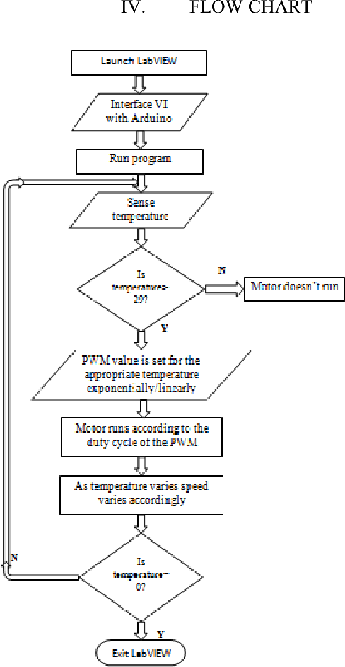 Figure 2 from Real Time Speed Control of a DC Motor by