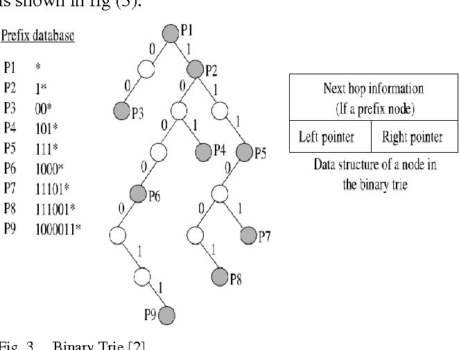 Figure 3 from Evaluation and Comparison of Binary Trie base
