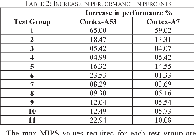 Table 2 from Optimization of audio surround virtualization