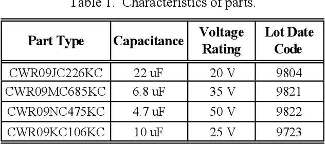 PDF] Effect of Moisture on Characteristics of Surface Mount