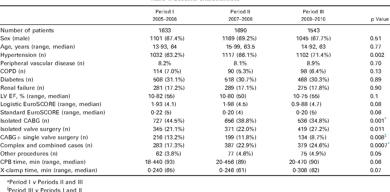 Table 1 from Evaluation of the impact of a quality