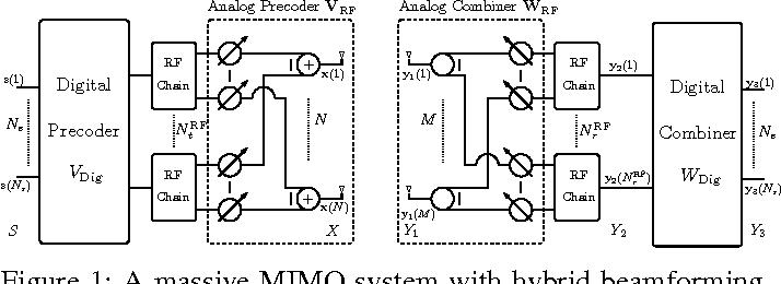 Figure 1 from Hybrid digital and analog beamforming design