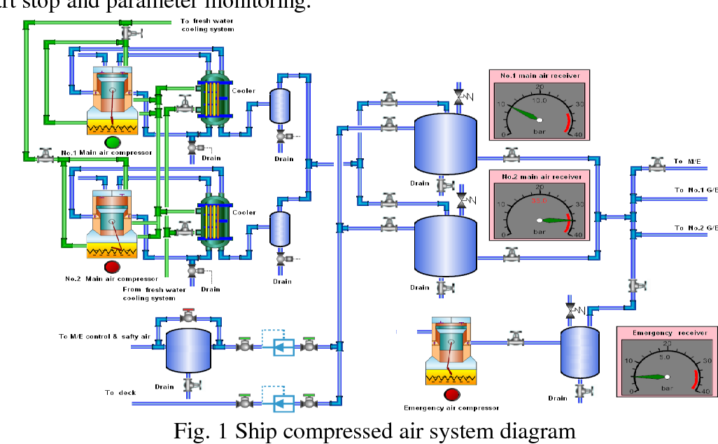 Development of monitoring system for marine air compressor ... on