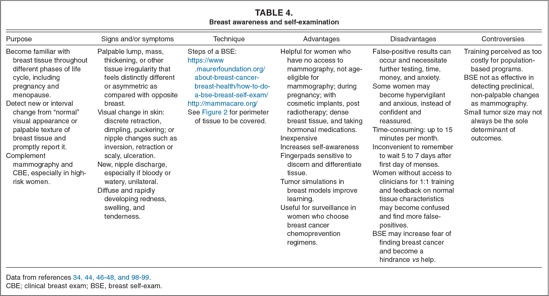 Pdf Early Detection And Screening For Breast Cancer Semantic