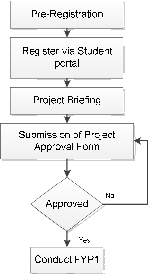 Online Project Evaluation and Supervision System (oPENs) for