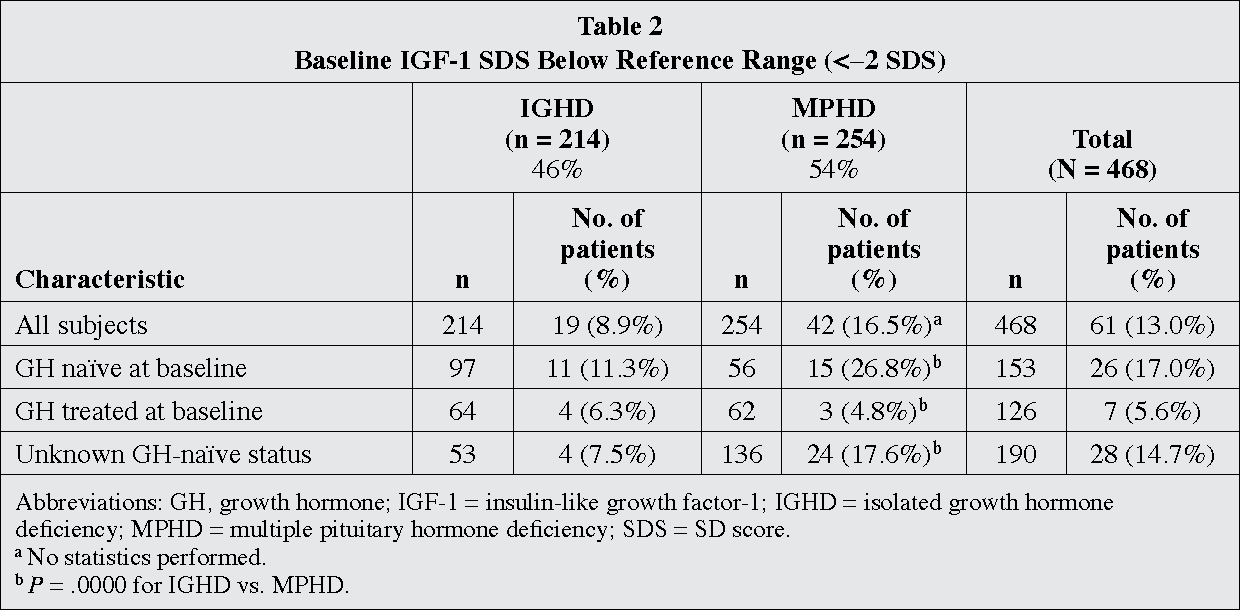Table 2 from TRENDS IN GROWTH HORMONE STIMULATION TESTING