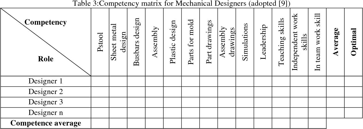 Performance Measurement And Kpi Evaluation For Engineering Design Team In Sme Semantic Scholar