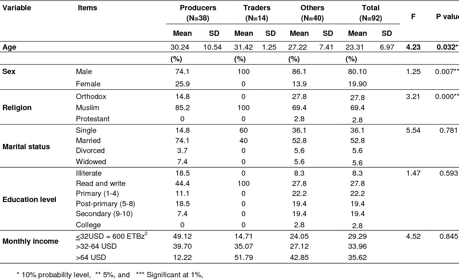 PDF] Socio-economic impact of khat in Mana District, Jimma