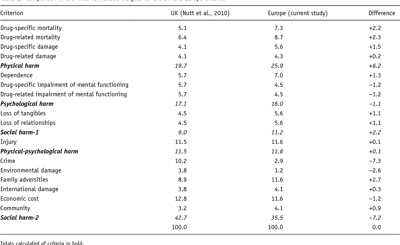 Table 1 from European rating of drug harms  - Semantic Scholar