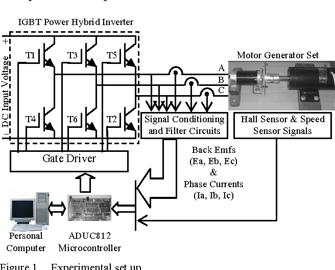 Low-Cost High Performance Brushless DC Motor Drive for Speed