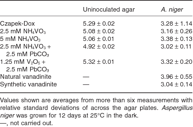 Table 3. Surface pH values of uninoculated agar and agar underneath growing fungal colonies on control and metal-amended medium.