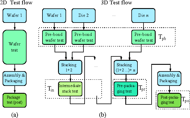 Test Cost Analysis for 3D Die-to-Wafer Stacking - Semantic