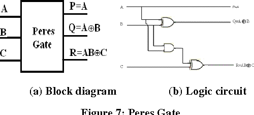 A Review on Reversible Logic Gates and their Implementation   Semantic  ScholarSemantic Scholar