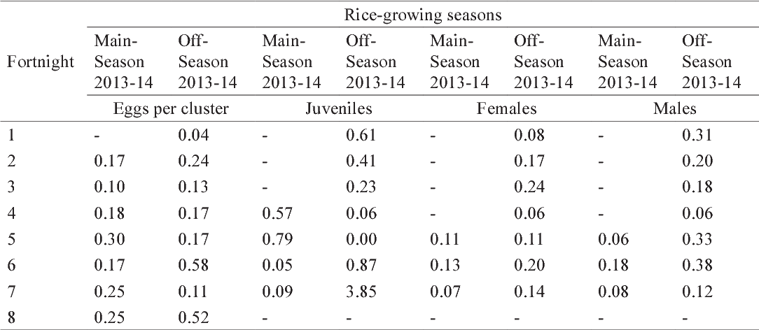 PDF] Population fluctuation and dispersion patterns of apple ...