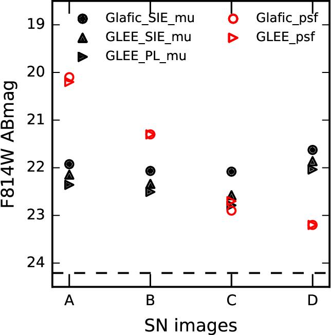 PDF] Interpreting the Strongly Lensed Supernova iPTF16geu