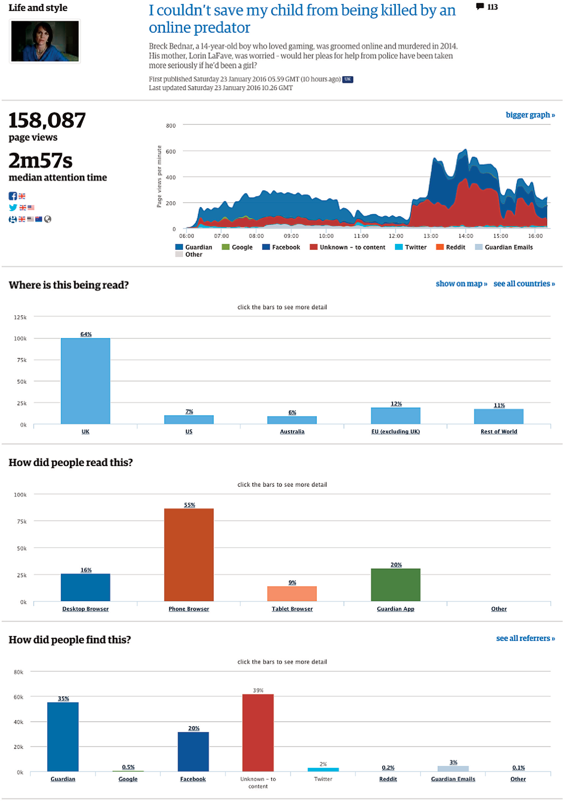 PDF] Editorial Analytics: How News Media are Developing and