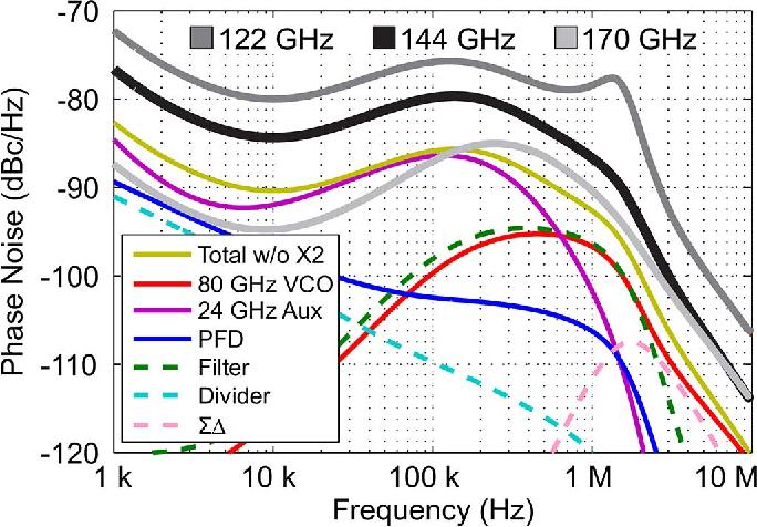 Figure 15 from High-Precision D-Band FMCW-Radar Sensor Based