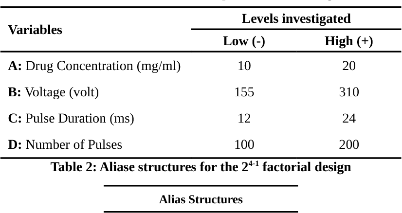 Table 2 from FRACTIONAL FACTORIAL DESIGN APPROACH FOR