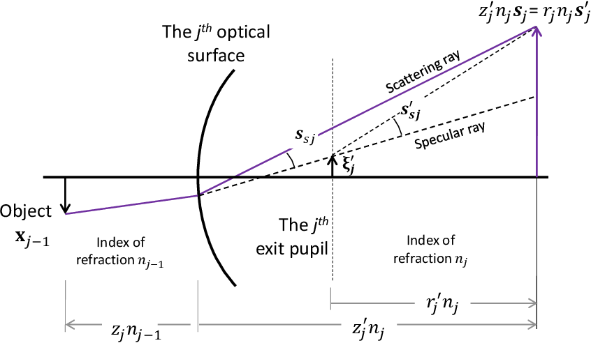 figure 7-6