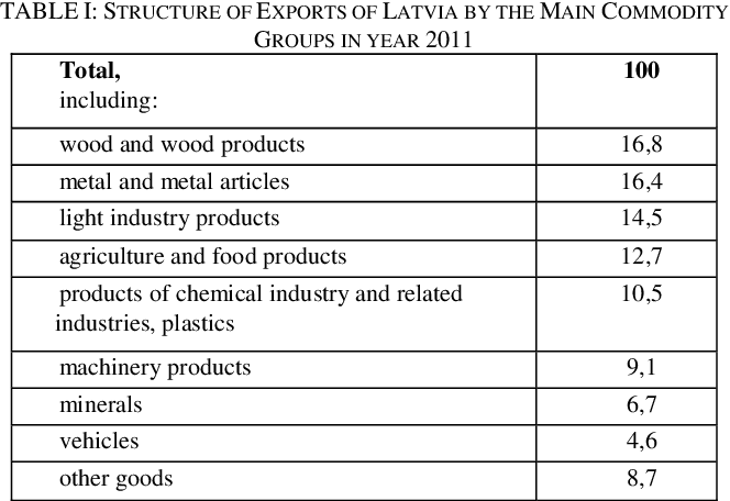 Table I from Quality Competitiveness of Latvia's Food