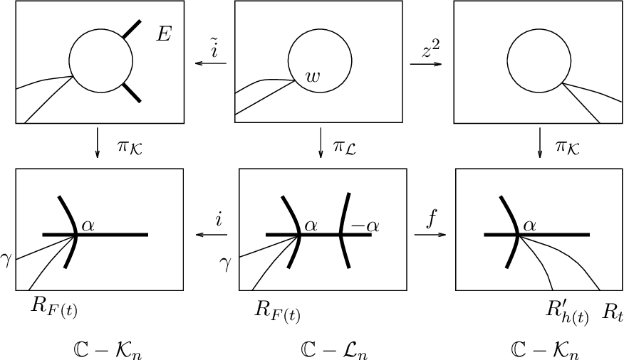 PDF] Complex dynamics and renormalization - Semantic Scholar