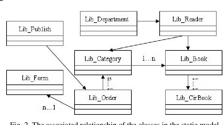 Pdf A Unified Modeling Language Based Design And Application For A Library Management Information System Semantic Scholar