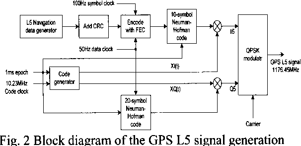 Figure 2 from Design of a software-based multi-channel GNSS