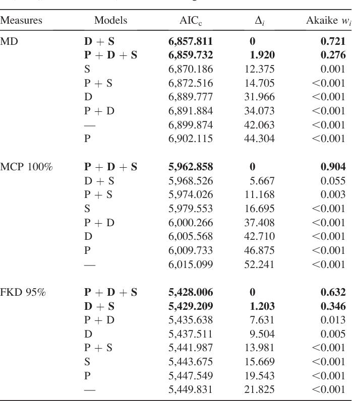 Table 1 from Density estimations of the Eurasian lynx (Lynx