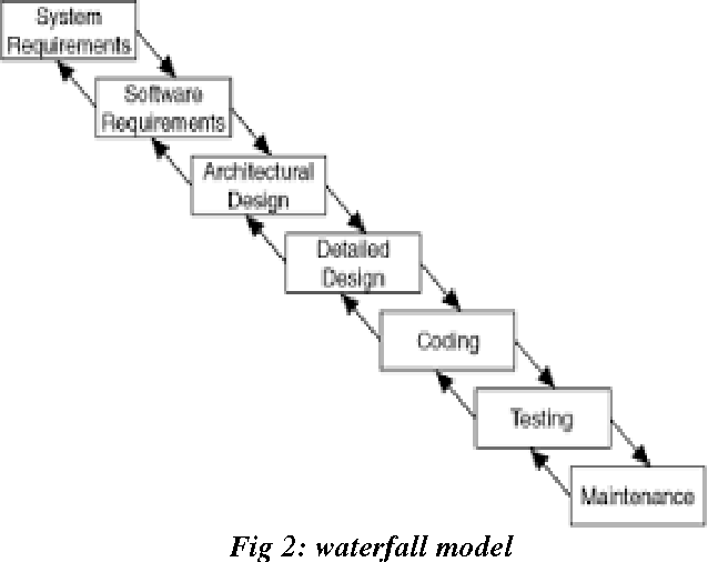 Pdf Software Development Life Cycle Models Comparison Consequences Semantic Scholar