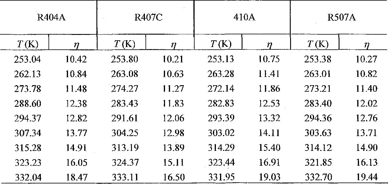 PDF] Viscosity of Mixed Refrigerants, R404A, R407C, R410A