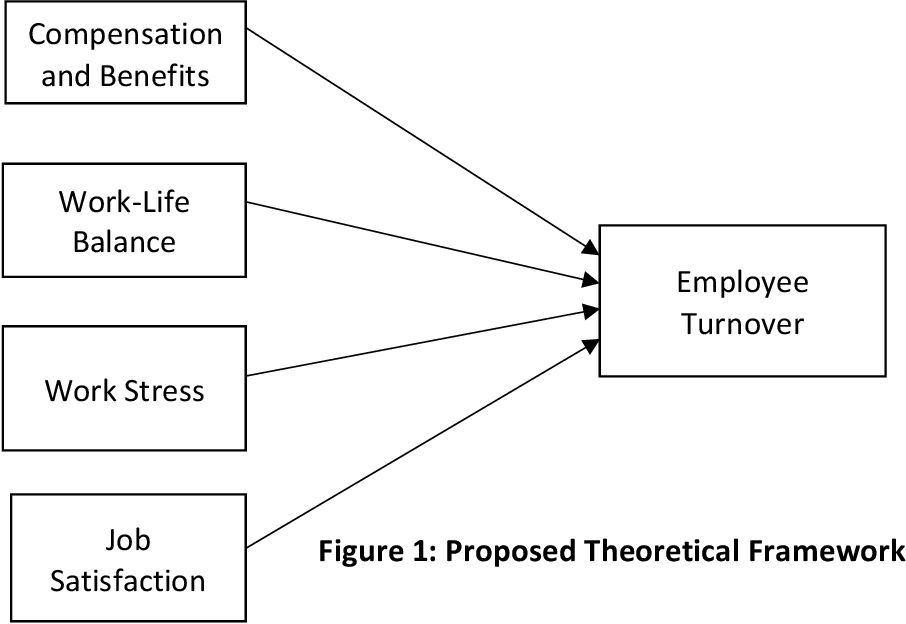 Pdf Factors Influencing Employee Turnover In The Food Manufacturing Industry In Malaysia Semantic Scholar