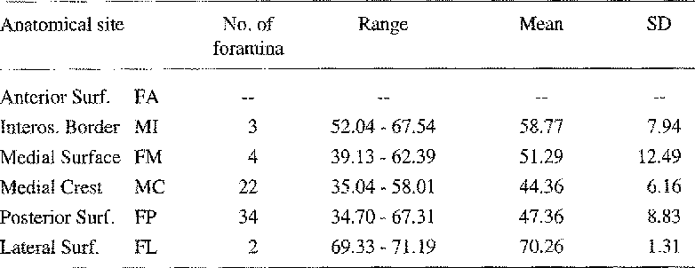 Table 6 From A Study Of The Nutrient Foramina Of Lower Limb