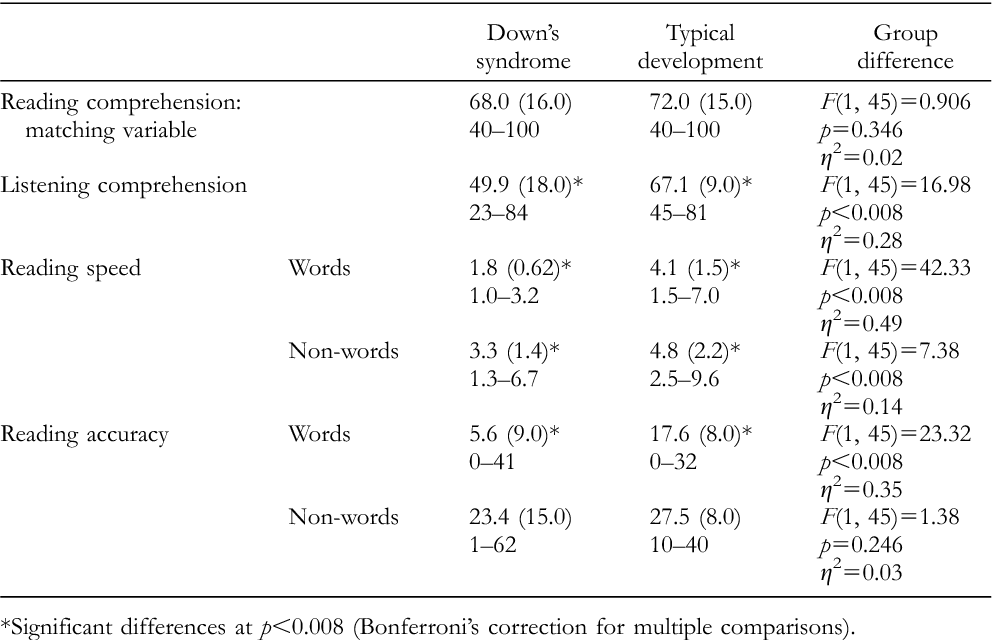 Table 1 from Simple View of Reading in Down's syndrome: the