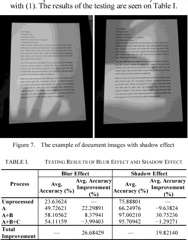 Table I from The Application of Deep Convolutional Denoising