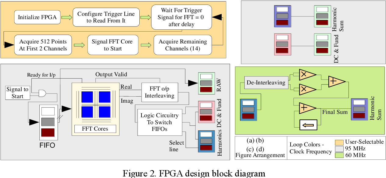 Fpga Based High Speed Data Acquisition System For Electrical Impedance Tomography Semantic Scholar