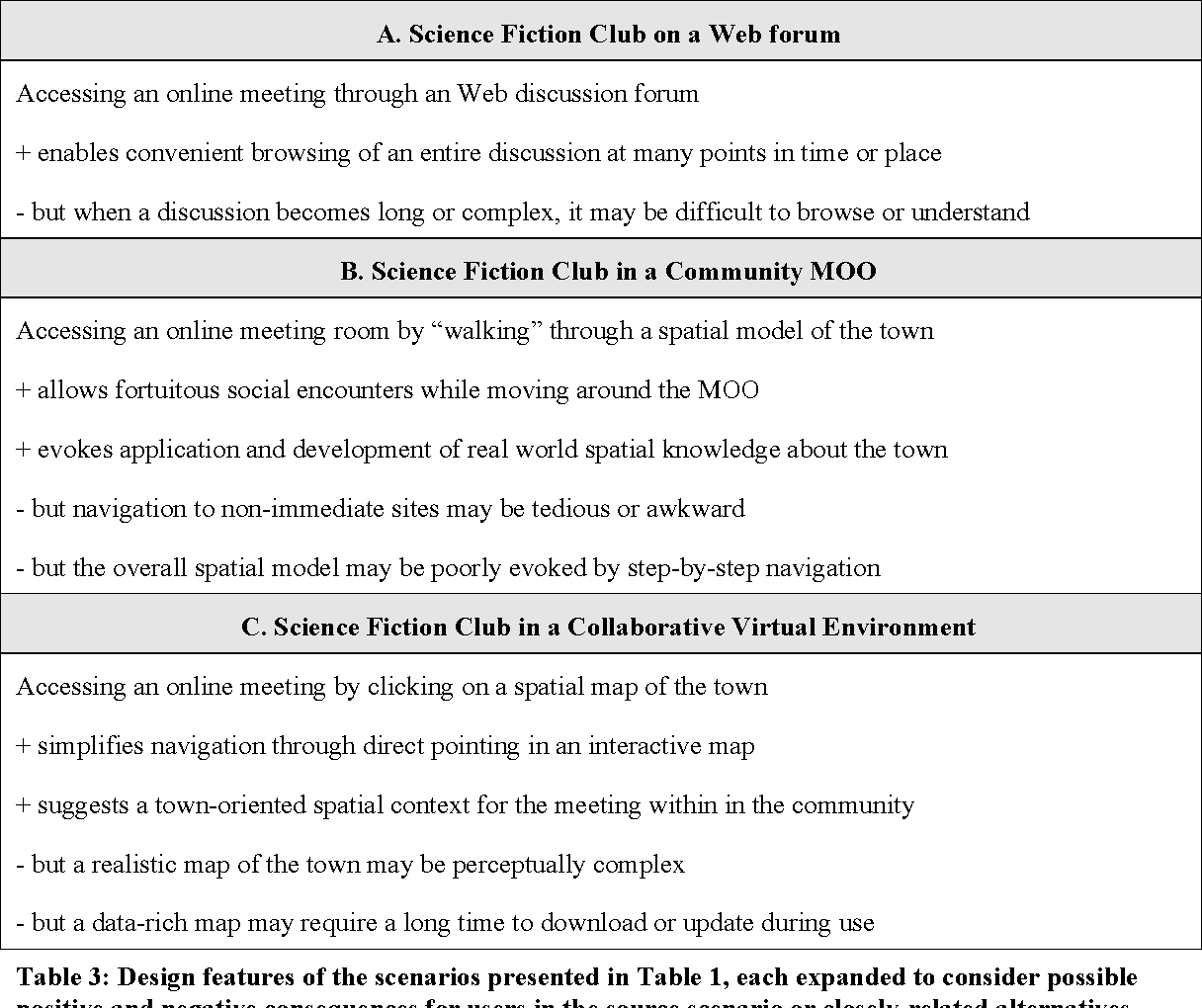 Table 3 from Scenario-based design - Semantic Scholar