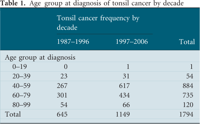 Table 1 from A 20-year retrospective study of tonsil cancer