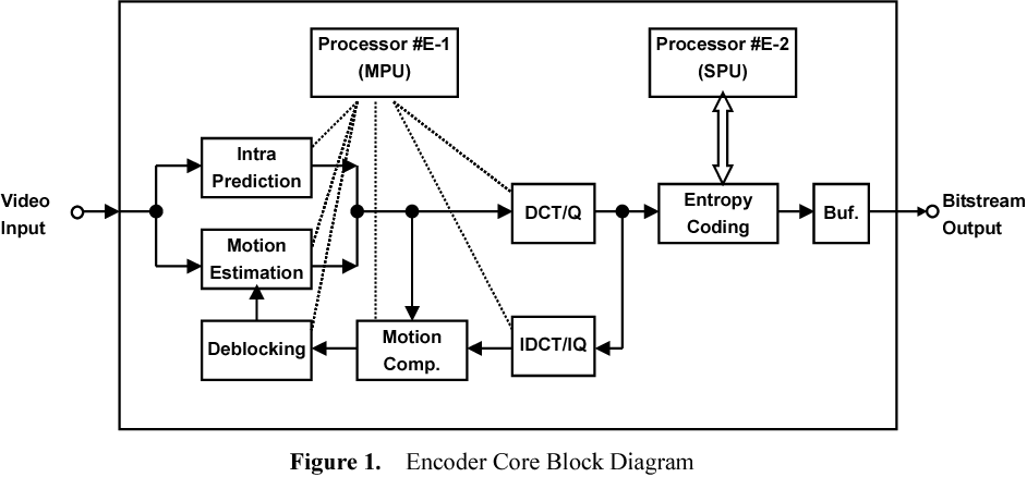 Figure 1 from A Single Chip H.264/AVC HDTV Encoder/Decoder/Transcoder  System LSI   Semantic ScholarSemantic Scholar