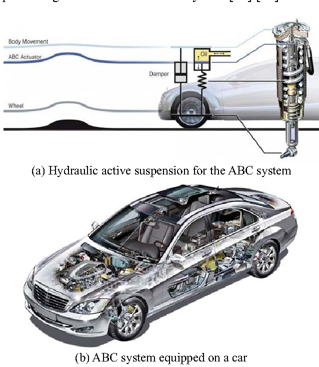 Study Of Art Of Automotive Active Suspensions Semantic Scholar